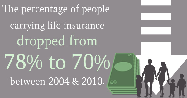 life insurance - The 2 Questions You Need to Ask Yourself About Life Insurance